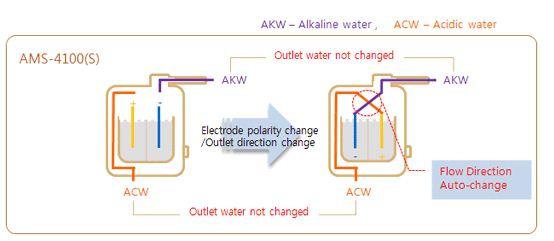 <?= Ionizator vode AMS 4100S-flex Tehnofan-Alkamedi; ?>