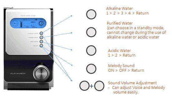 Upravljanje-ionizatorja-vode
