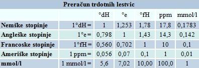 Preracun-trdota-vode-konverter